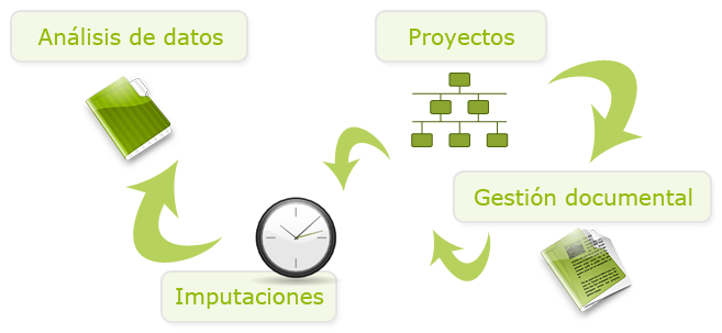 eprowin project gestion datos imputaciones clientes gestion documental iconos
